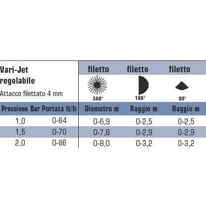 Micronebulizzatore Adjustable Vari-Jet