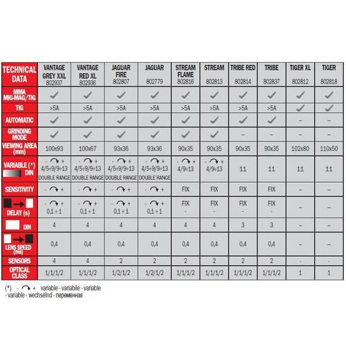 Maschera Automatica Vantage Red XL MMA-MIG/MAG-TIG Telwin 802936